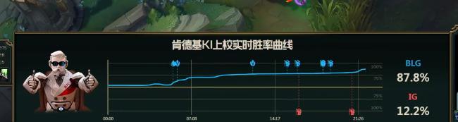 【战报】凯南开团大嘴疯狂输出,BLG2:1击败IG