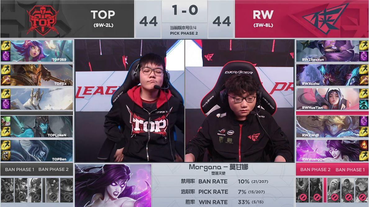 【战报】灵性决策rush大龙,TOP 2-0轻松击败RW