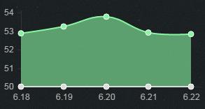 6.23上单胜率TOP5:克烈表现优秀 鬼索天使登顶